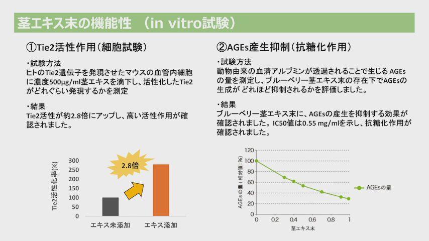 Tie2活性させる食品の臨床結果を公開